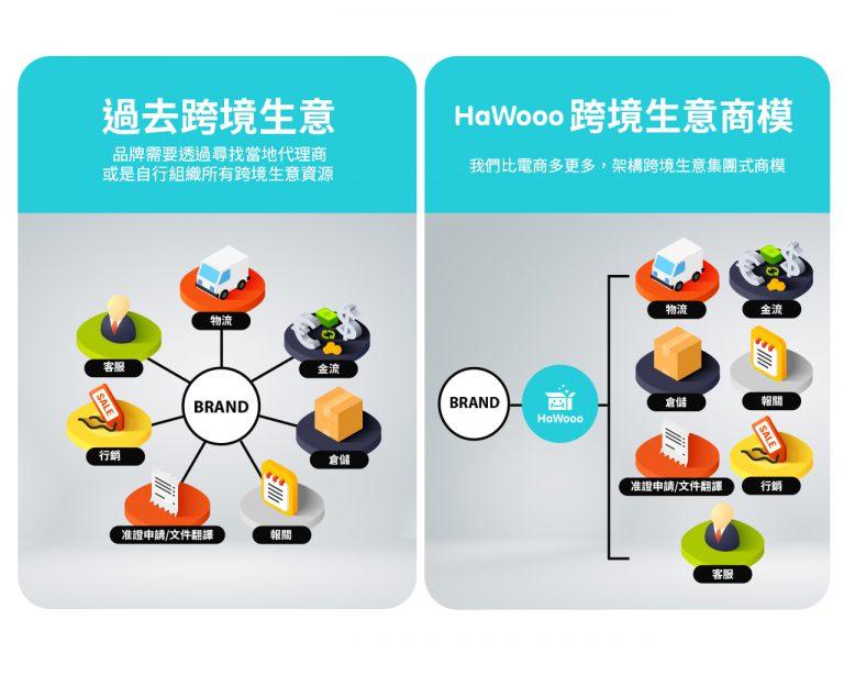 HaWooo致力於將跨境生意變簡單,同時提供銷售平台、物流、落地准證與企業數位轉型顧問